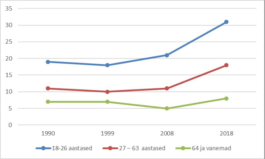 Joonis 2. Eesti elanike osakaal, kes peavad eriti oluliseks, et pere kasvataks lastes kujutlusvõimet, %.